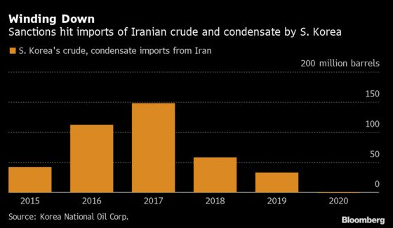 Battle Looms in Key Oil Market as Iran Aims to Seize Back Sales