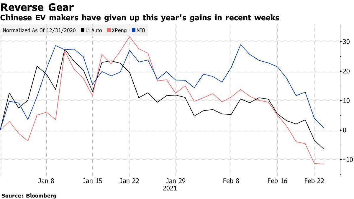 中国のEVメーカーはここ数週間で今年の利益をあきらめました