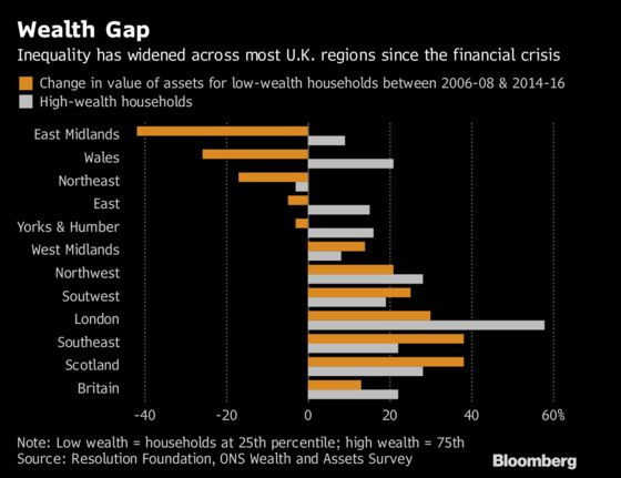 London Leads Widening U.K. Wealth Gap Since Financial Crisis