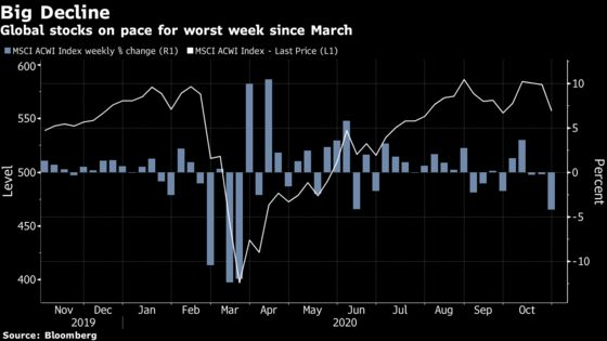 Tech Rout Sends Stocks to Worst Week Since March: Markets Wrap