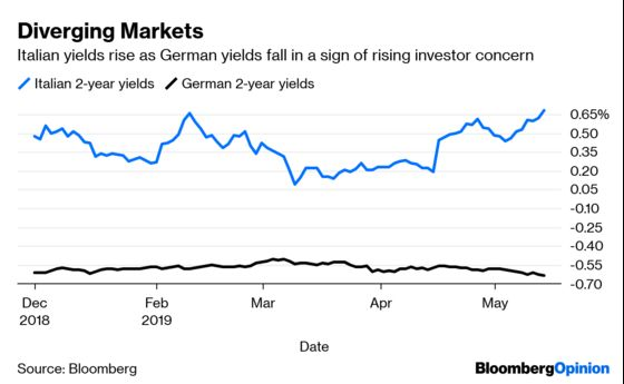 Markets Are Entering Trade War Purgatory