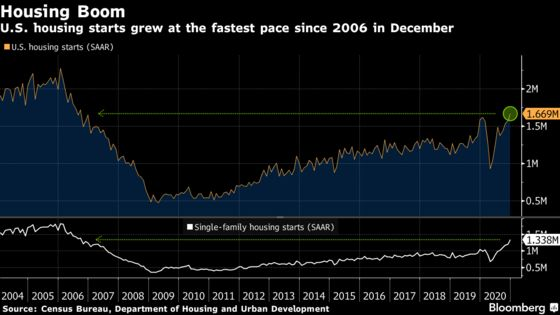 U.S. Housing Starts Rose to Fastest Pace Since 2006 in December