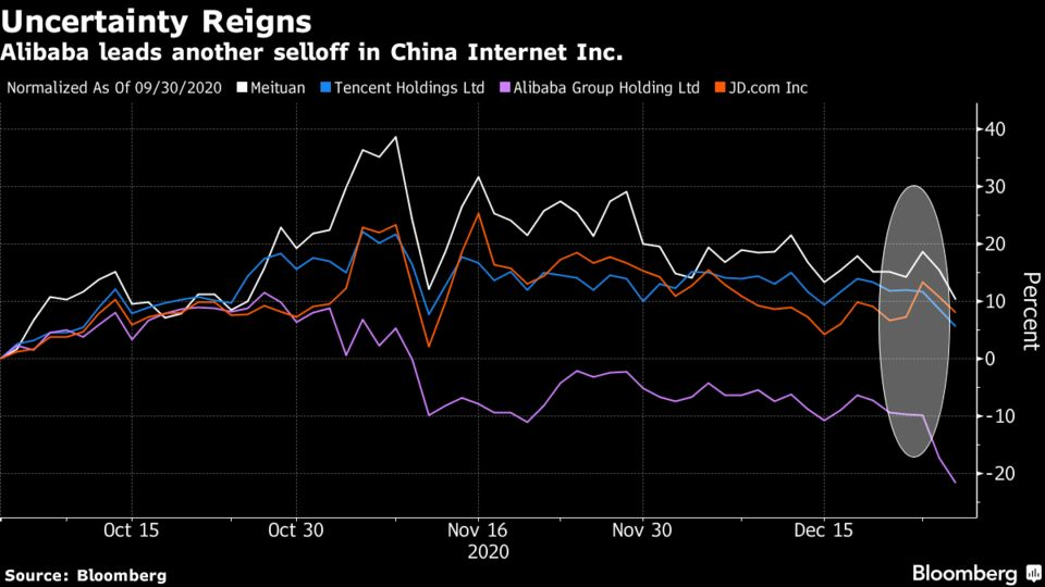 Alibaba leads another selloff in China Internet Inc.