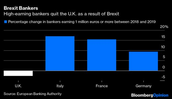 Brexit Boosted One U.K. Export:Millionaire British Bankers