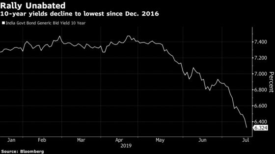In a World of Negative Yields, India Bonds Rally to 2016 Highs