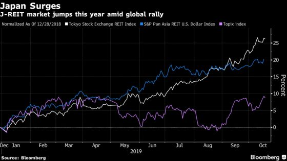 Japan Rides Global REIT Rally, Driving Index to 12-Year High
