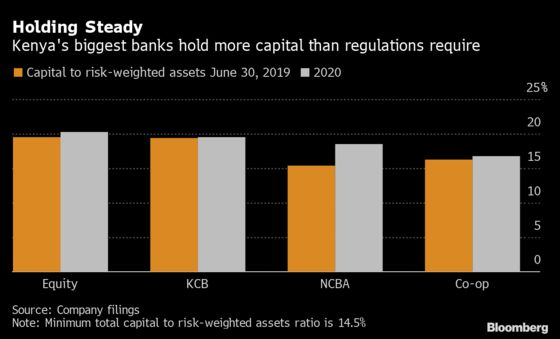 Cash-Flush Kenyan Banks Lift Provisions to Brace for Dim Outlook