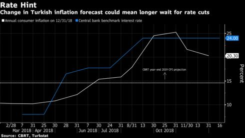 Change in Turkish inflation forecast could mean longer wait for rate cuts