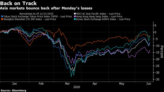 Investors Grapple With New Normal as Asia Stock Markets Rebound