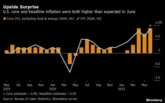 Powell Pressed Again on Inflation, Says Fed Watching Risks