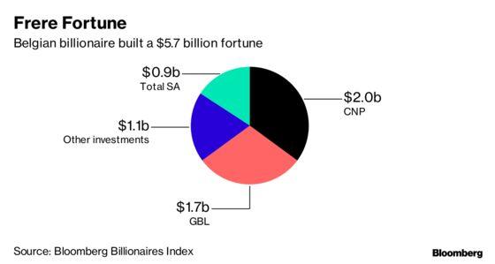 Billionaire Albert Frere Held Sway Through Dealmaking, Wealthy Friends