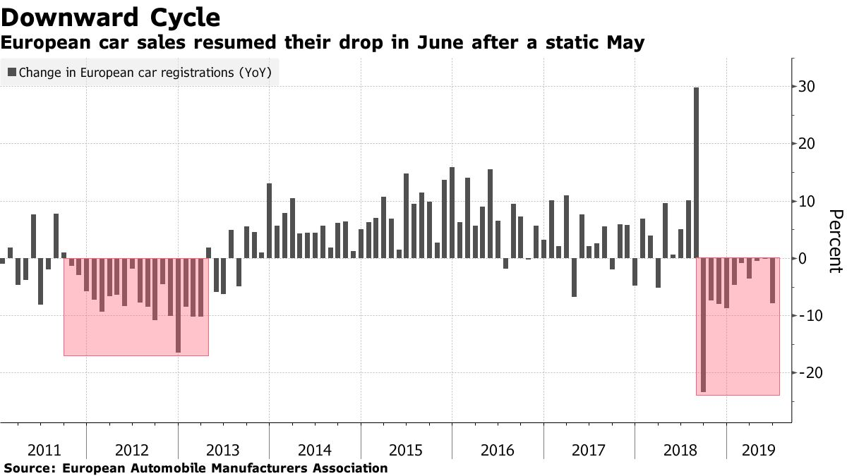 European car sales resumed their drop in June after a static May