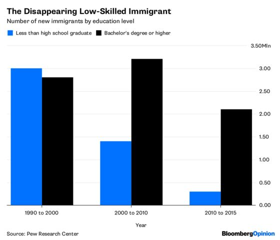 Watch What Happens When You Push Away Skilled Immigrants