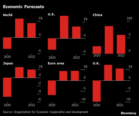 A Resurgent World Economy Is Seen Leaving Many Behind