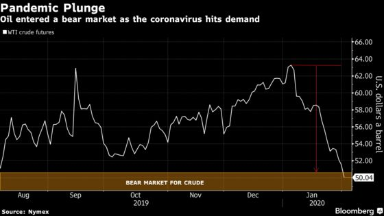 Oil Slide Reaches $50 a Barrel After Virus Curbs China Demand