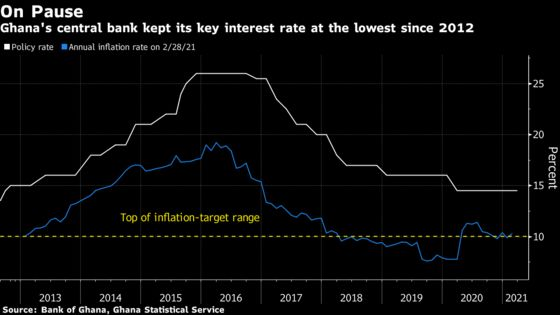 Ghana Holds Key Interest Rate Amid Inflation Pressures