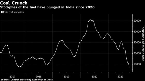 Energy Crisis Deepens in India WithFour Days of Coal Reserves Left
