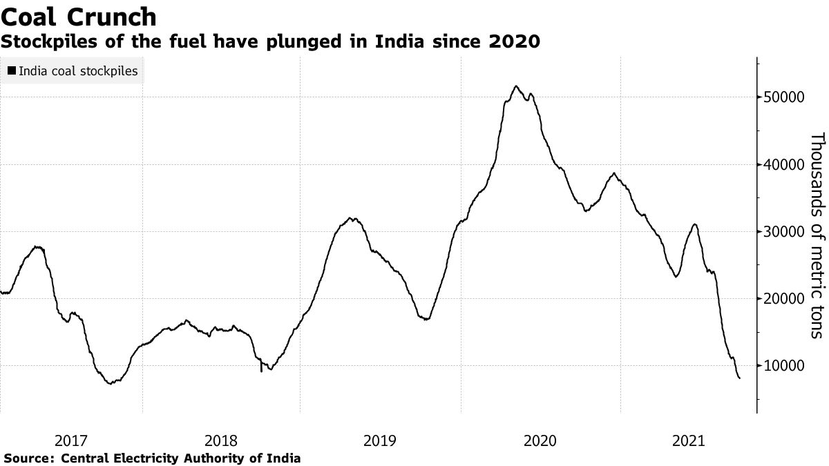 Stockpiles of the fuel have plunged in India since 2020