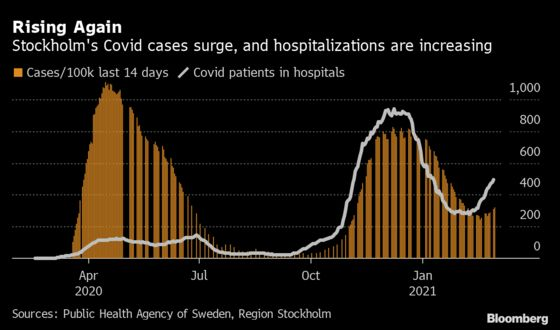 Stockholm Hit by 100% Spike in Covid Cases in Just 3 Weeks