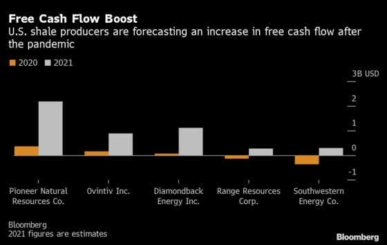 The Giants of U.S. Shale Are Proving OPEC Right With Discipline