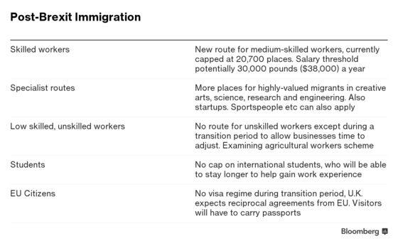 U.K. Unveils Post-Brexit Immigration Plan, Angering Business