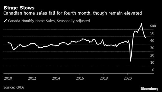 Housing Market Tightens in Canada After 4th Monthly Sales Drop