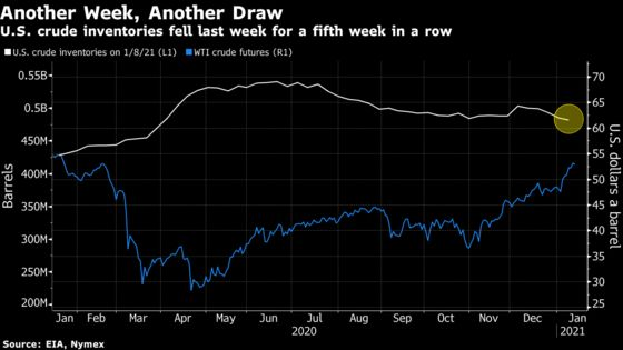 Oil Rally Pauses With Fuel Buildup Dimming Tighter Crude Supply
