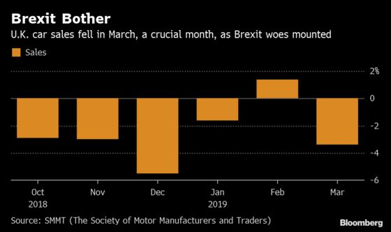 Brexit Turns Off U.K. Car Buyers With Worst March Since 2013