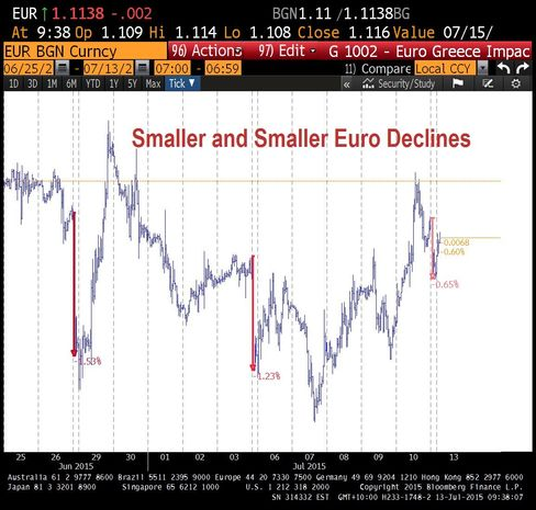 Smaller and Smaller Euro Declines