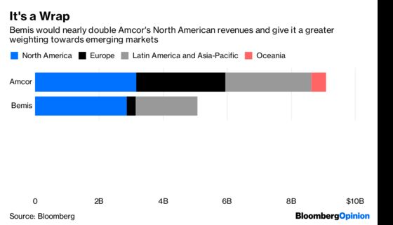 Reports of Plastic's Death Were Exaggerated, Amcor Bets