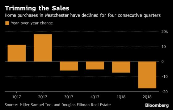 Westchester Home Sales Plunge After Trump's Tax Overhaul