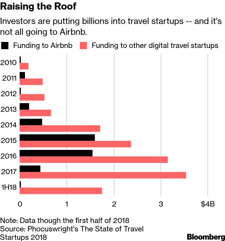Airbnb Spawned an Ecosystem of Startups That Sweat the