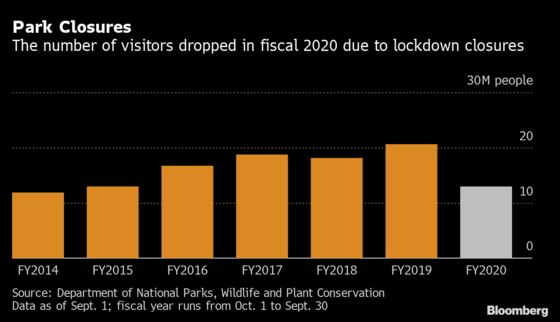 Thailand to Close National Parks Every Year to Help Environment