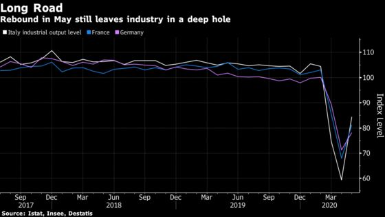 Italian Industrial Output Surged More Than 40% as Lockdown Eased