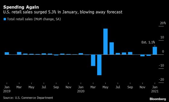U.S. Economy Surges Into 2021 as Sales, Output Top Forecasts