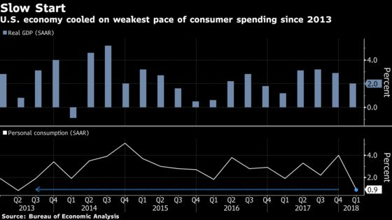 U.S. First-Quarter GDP Growth Revised Down to 2% on Services