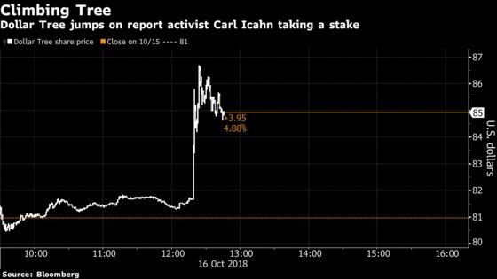 Dollar Tree Jumps After Report That Carl Icahn Is Accumulating a Stake