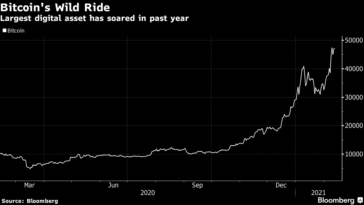 Largest digital asset has soared in past year