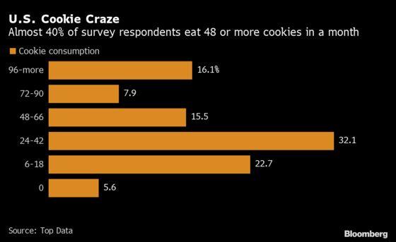 Cookies in Short Supply This Season, Milano-Maker Campbell Warns