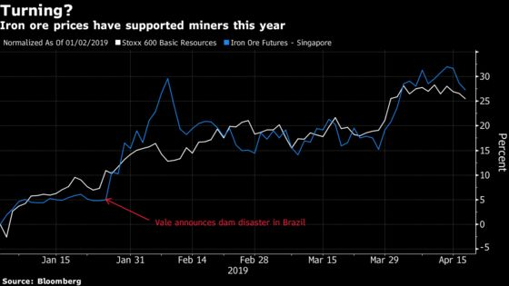 Nerves of Steel Are Needed If Iron Rally Is Over: Taking Stock