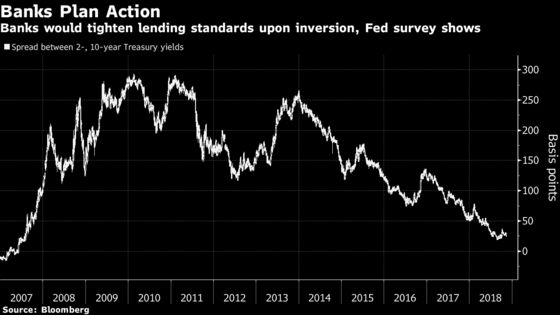 Curve Inversion May Lead U.S. Banks to Tighten Lending Standards