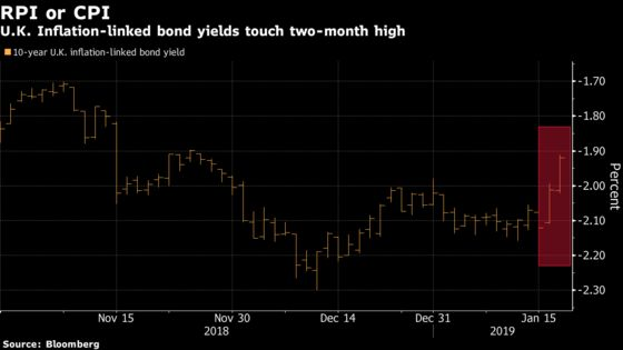 U.K. Inflation-Linked Bonds Fall as Lawmakers Moot Switch to CPI