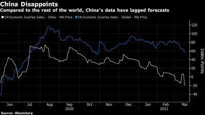 Compared to the rest of the world, China's data have lagged forecasts