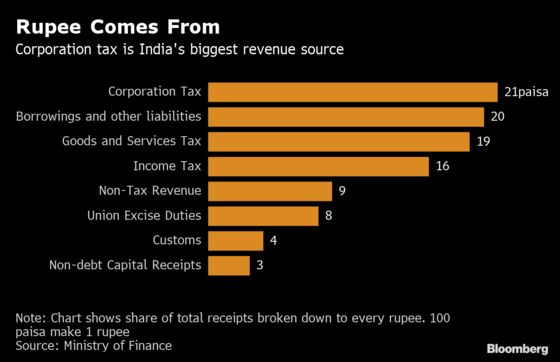 Corporate Tax to Top Consumption Levy as India Revenue Source