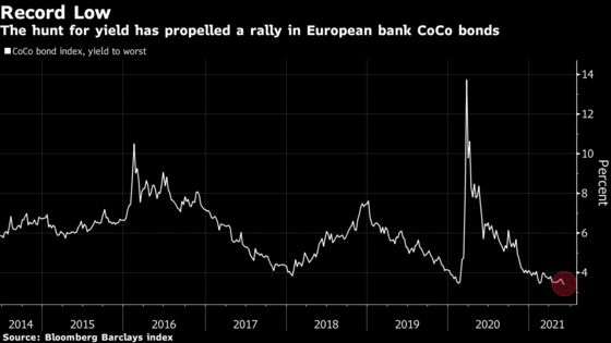 Yield Hunt Sends Rate on Riskiest Europe Bank Debt to Record Low
