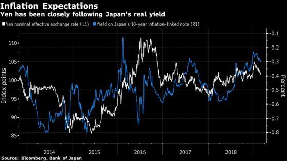 The Yen Is Still Sliding, Despite the Bulls