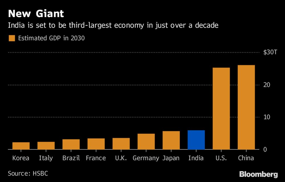 India Set to Overtake Japan as No  3 Economy by 2030: Chart