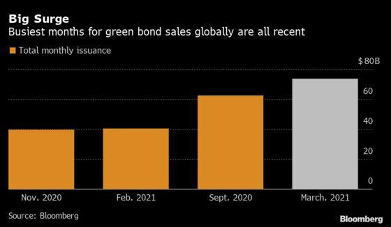 Record Green Bond Sales Greet BlackRock, Vanguard's Climate Push