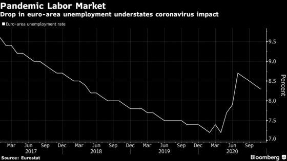 Drop in Euro-Area Unemployment Masks True Pandemic Damage