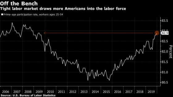 U.S. Job Report Likely to Show Hot 2020 Start, Cooler Past
